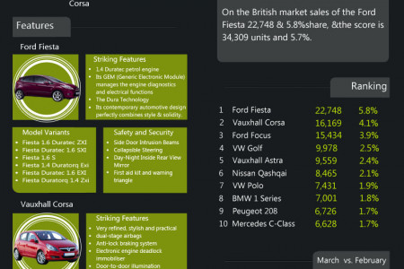 Best selling car in United kingdom in march 2013 Infographic