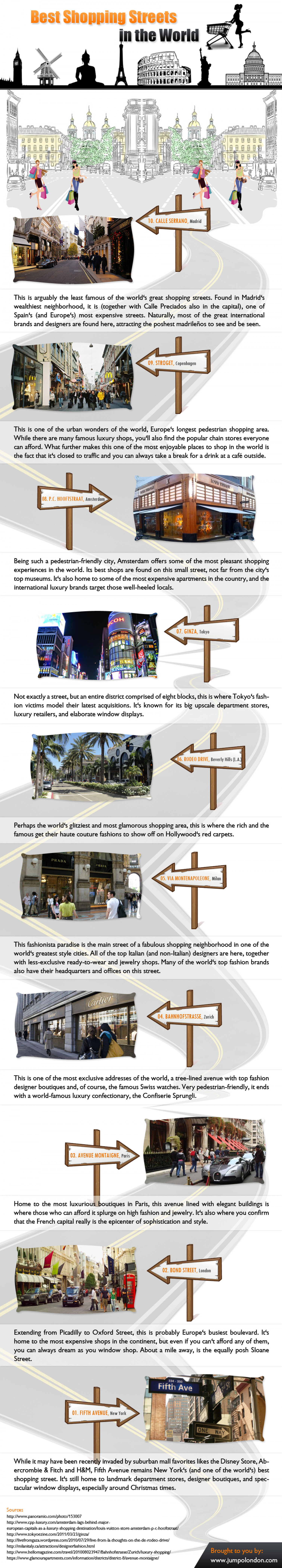 Best Shopping Streets in the World Infographic