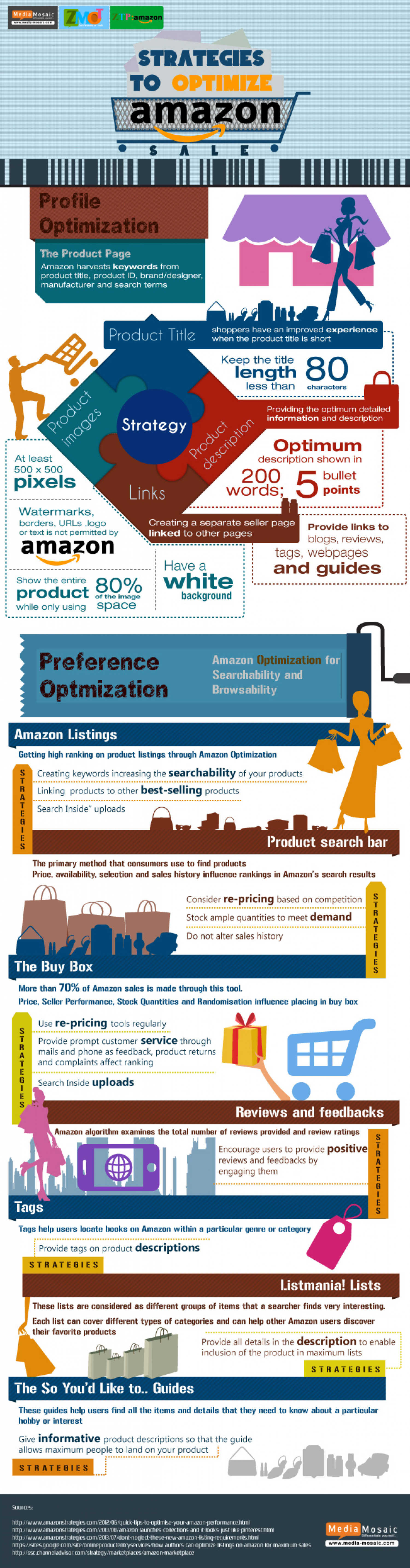 Best Strategies to Optimize Amazon  Infographic