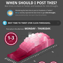 Best Time to Tweet or Post to Facebook for Click-Throughs Infographic