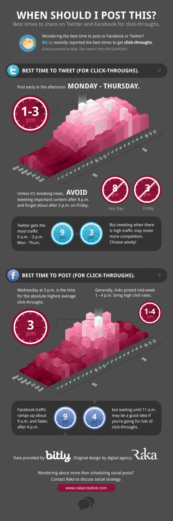 Best Time to Tweet or Post to Facebook for Click-Throughs