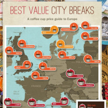 Best Value City Breaks (Europe) Infographic