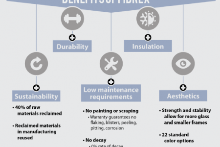 Best Window Materials for Minimum Maintenance Infographic