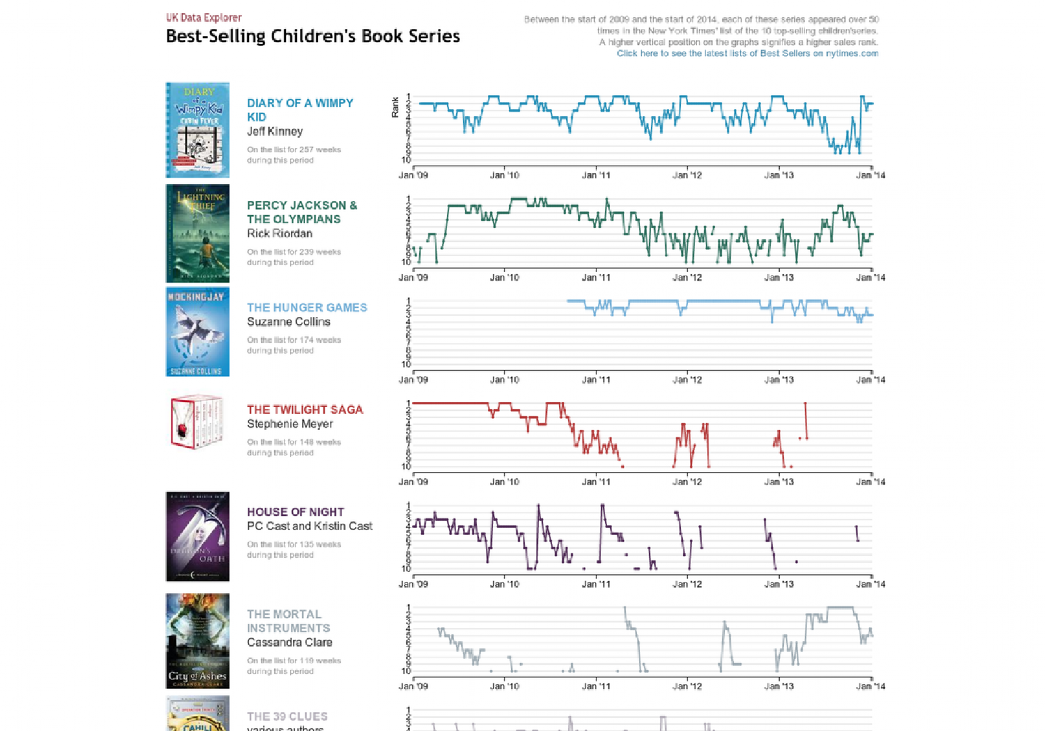 Bestselling Children's Book Series Infographic