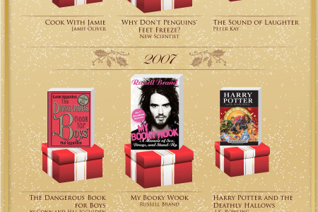 Best-Selling Christmas Books Infographic