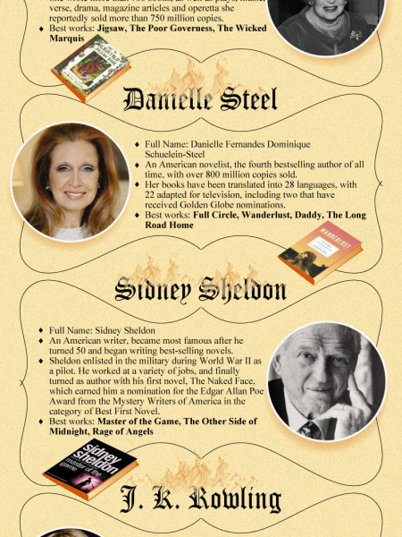 """""""Best-selling-fiction-authors""""  Infographic"""