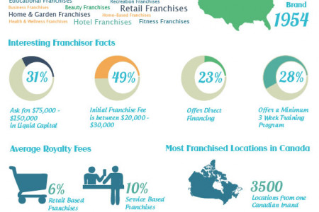 BeTheBoss.ca TOP 100 Franchises in Canada Infographic