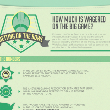 Betting on the Bowl: How Much is Wagered on the Big Game? Infographic