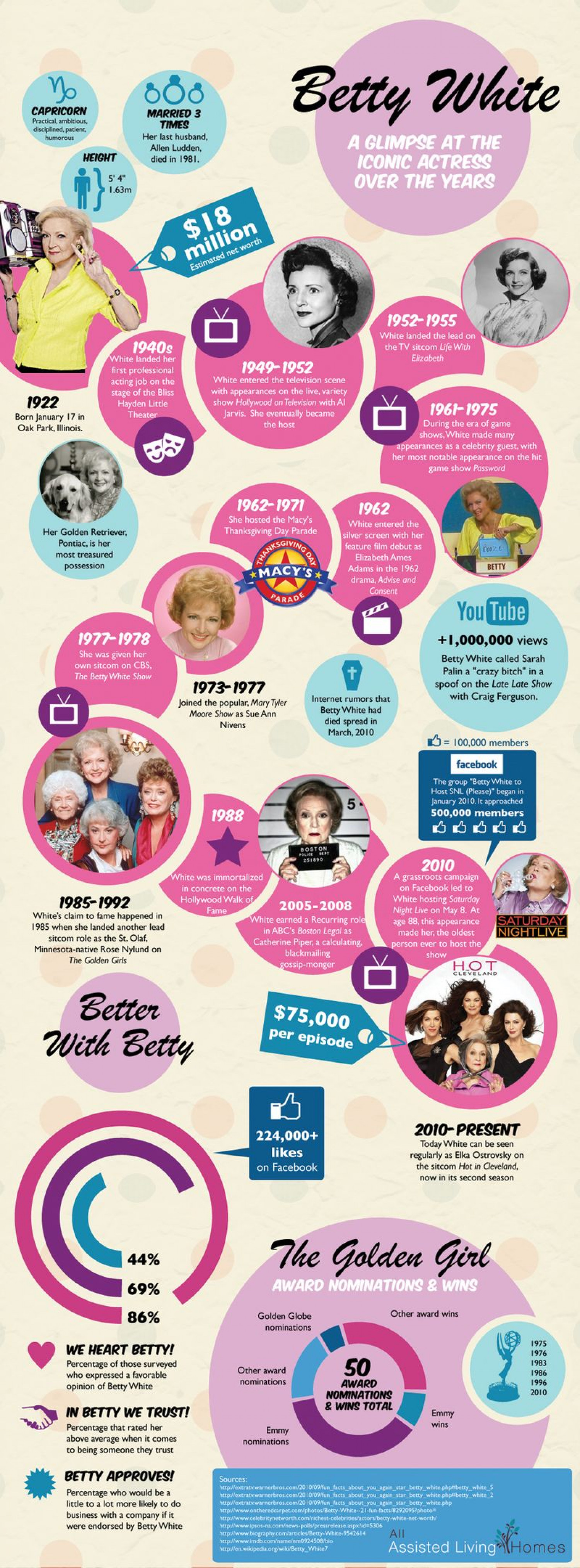 Betty White: A Glimpse at the Iconic Actress Over the Years Infographic