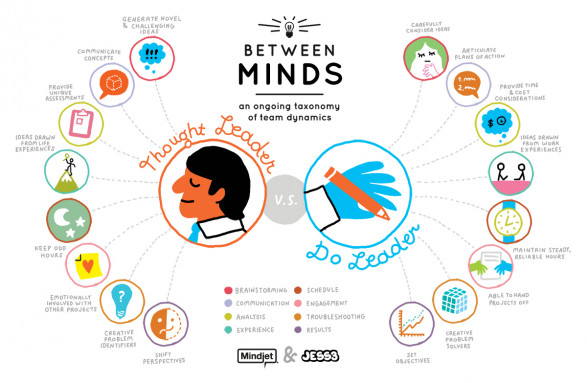 Between Minds: An Ongoing Taxonomy of Team Dynamics