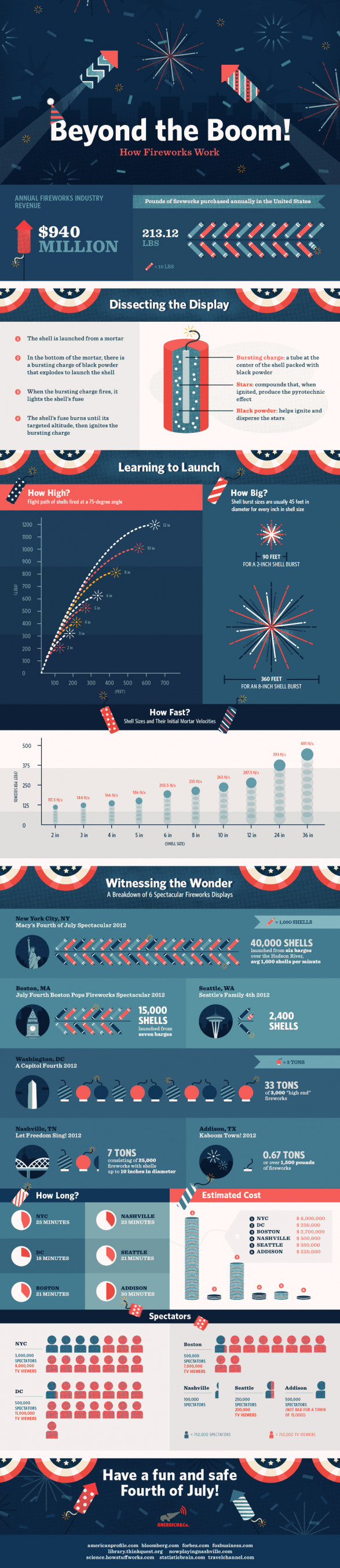 Beyond the BOOM! How Fireworks Work