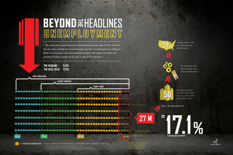 Beyond the Headlines: Unemployment Infographic