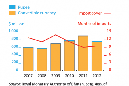 Bhutan - Gross international reserves Infographic