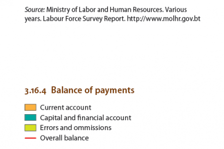 Bhutan - Unemployment , Balance of Payments Infographic