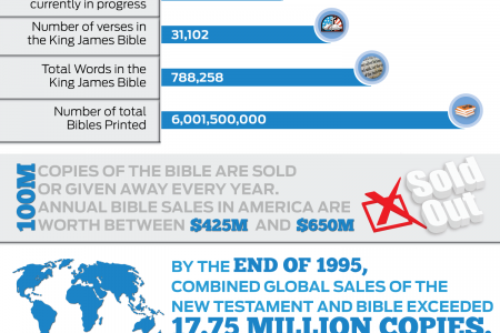 Bible Statistics To Blow Your Socks Off Infographic