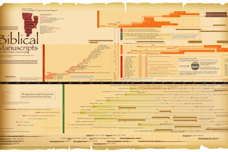Biblical and other Manuscripts Infographic