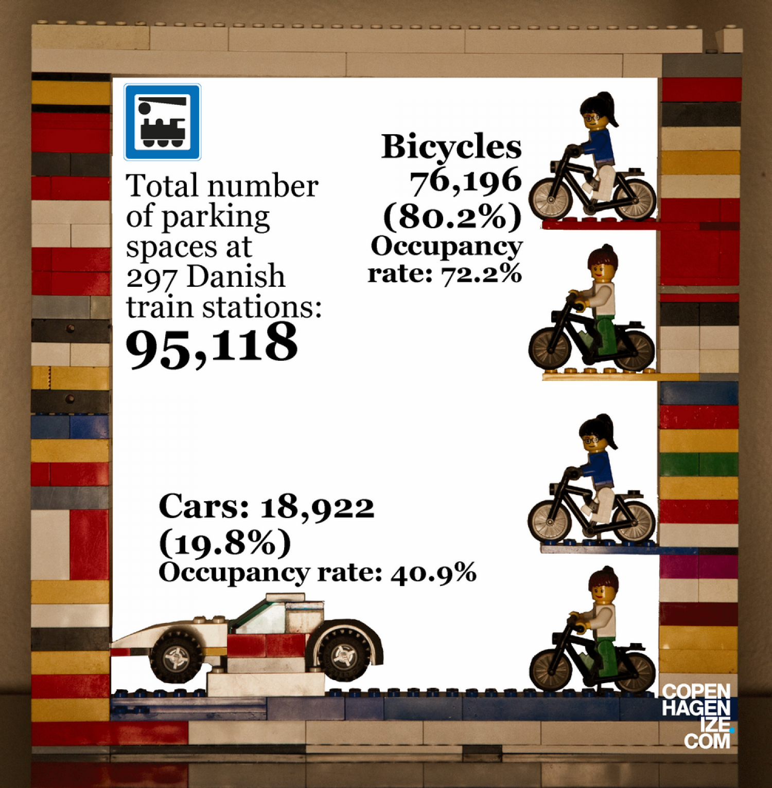 Bicycle Parking at Train Stations in Denmark Infographic