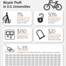 Bicycle Theft in U.S. Universities Infographic