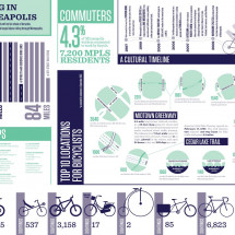 Bicycling in Minneapolis Infographic