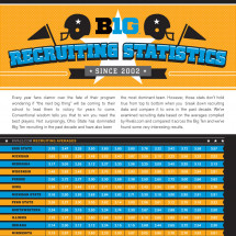 Big 10 Recruiting Statistics Infographic