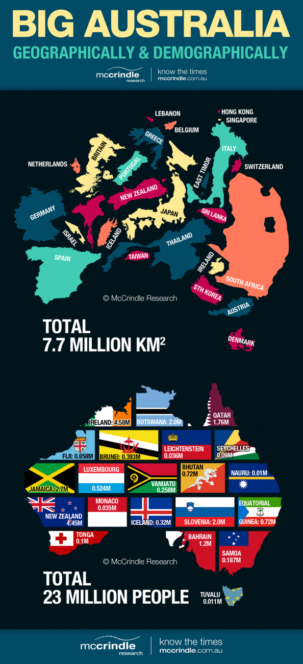 Big Australia: Geographically &amp; Demographically Infographic