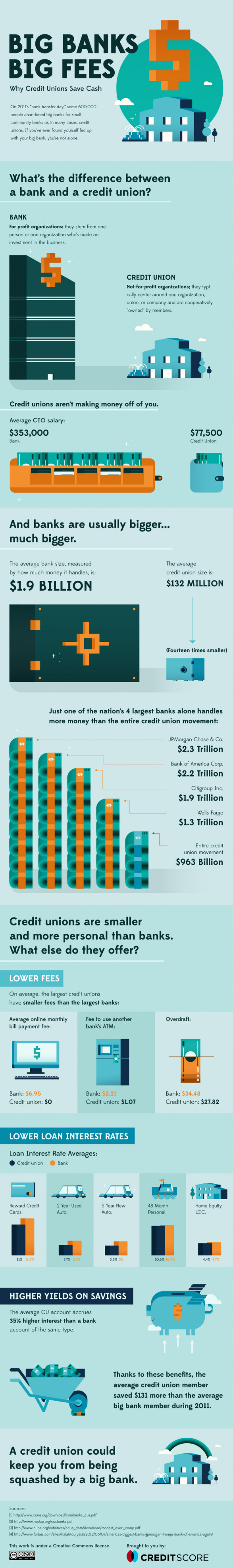 Big Banks, Big Fees