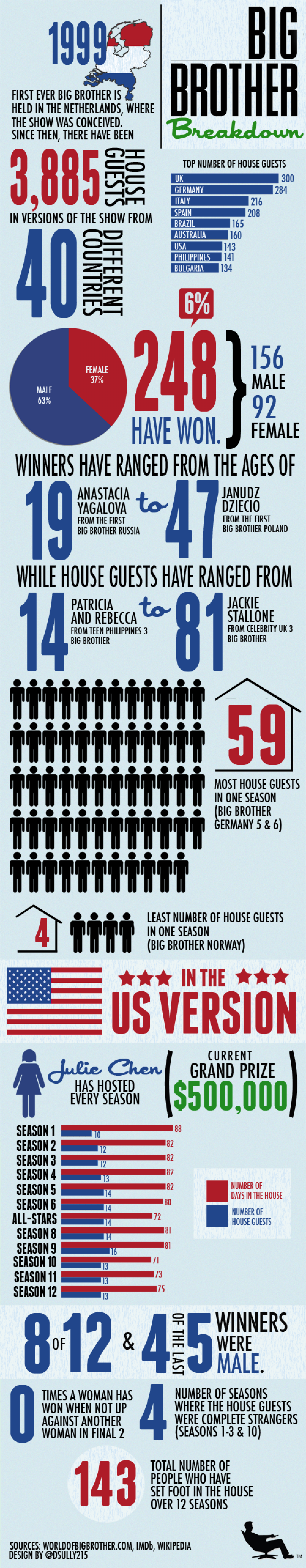Big Brother Breakdown Infographic