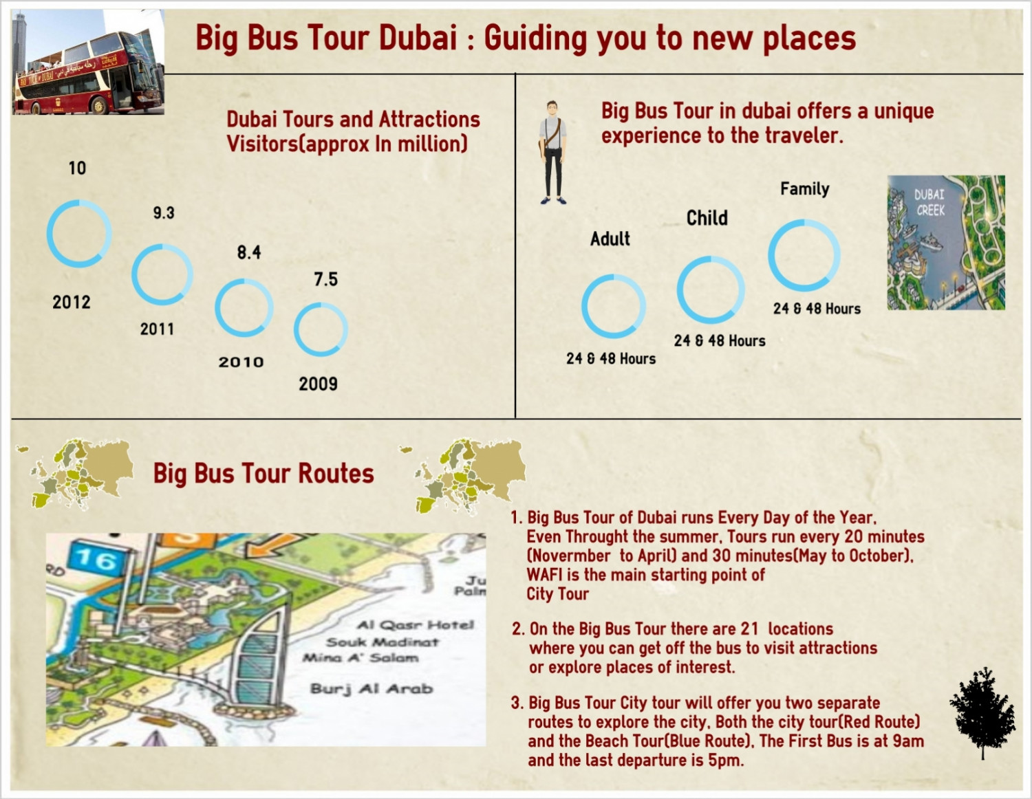 Big Bus Tour Infographic