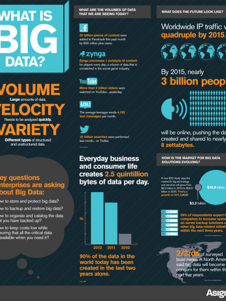 What is Big Data? Infographic