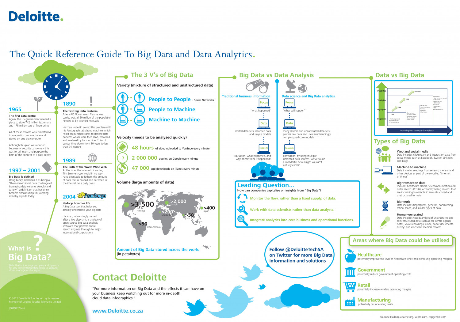 Big data Infographic Infographic