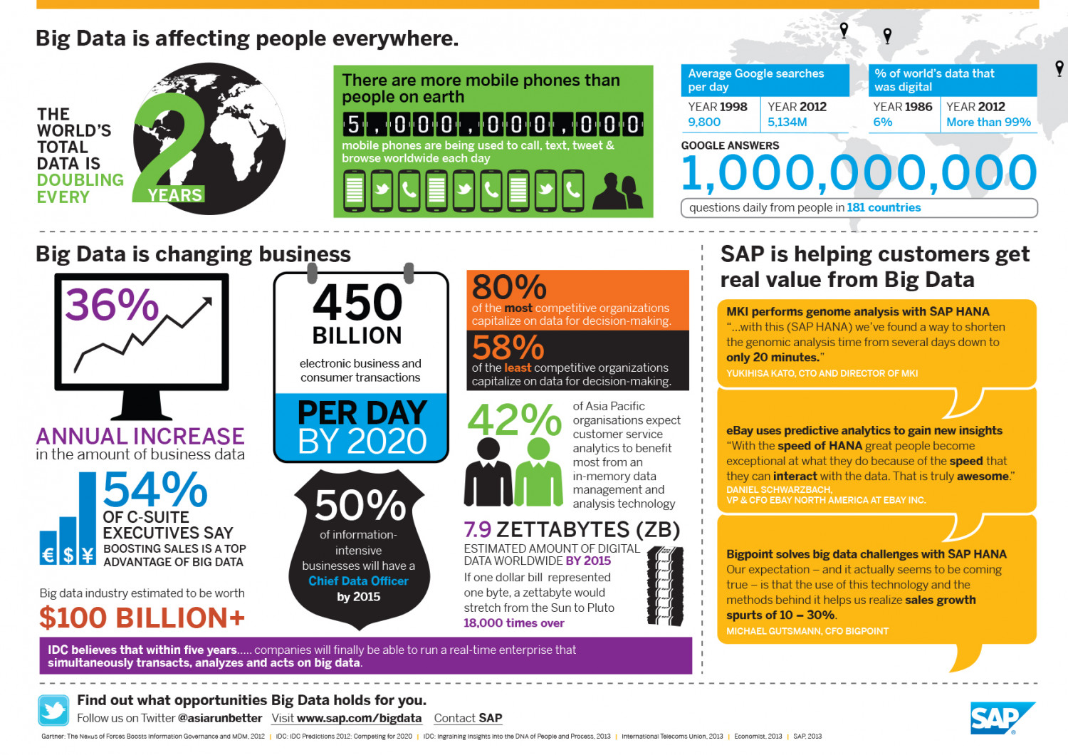 Big Data is affecting people everywhere Infographic