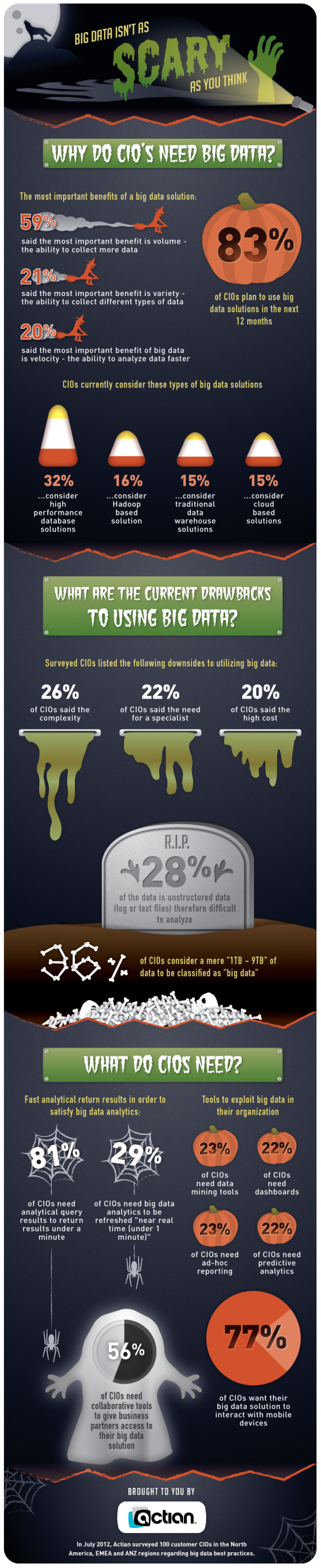 Big Data Isn't As Scary As You Think Infographic