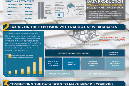 Big Data Just Beginning to Explode Infographic