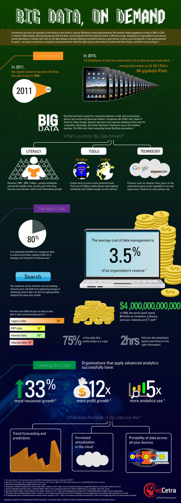 Big Data, On Demand Infographic