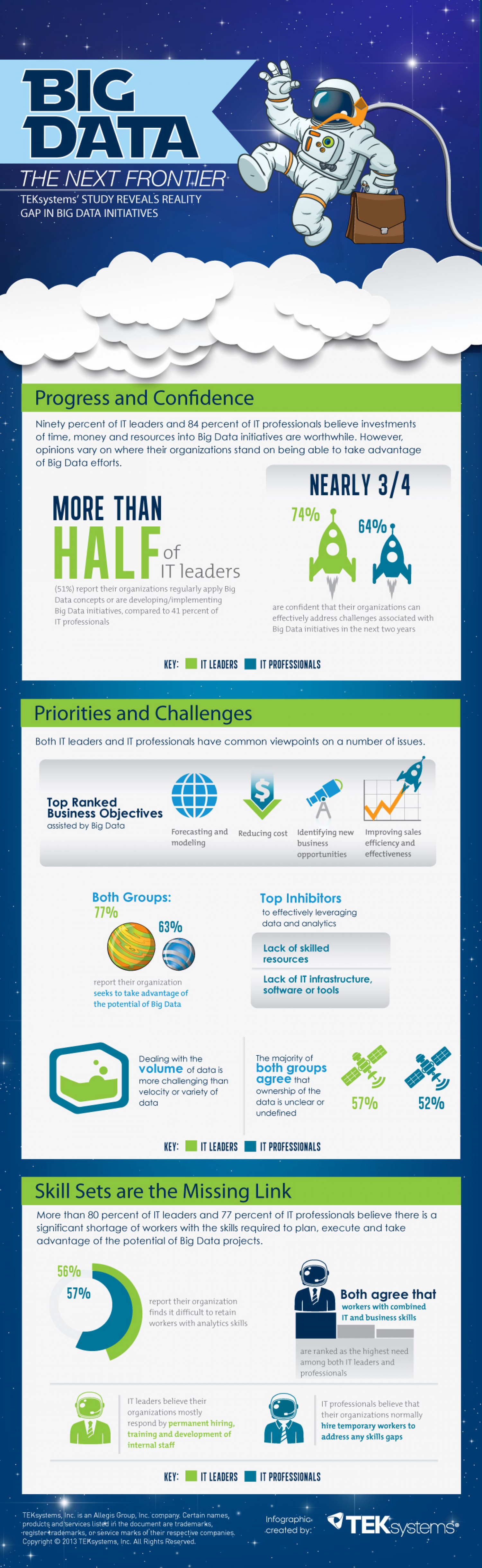 Big Data: The Next Frontier Infographic
