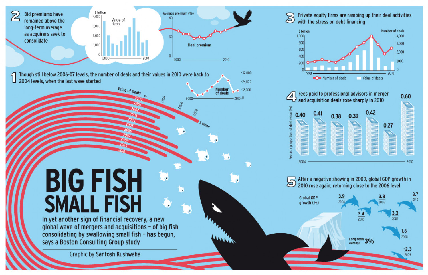Big fish small fish for Facts about fishing