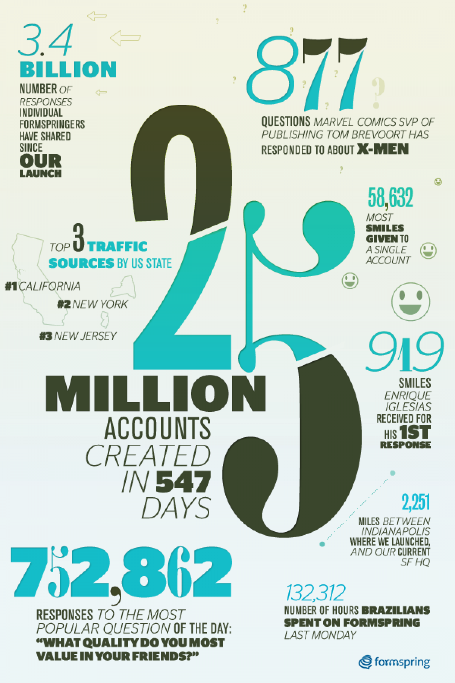 Big Numbers & Even Bigger Plans Infographic