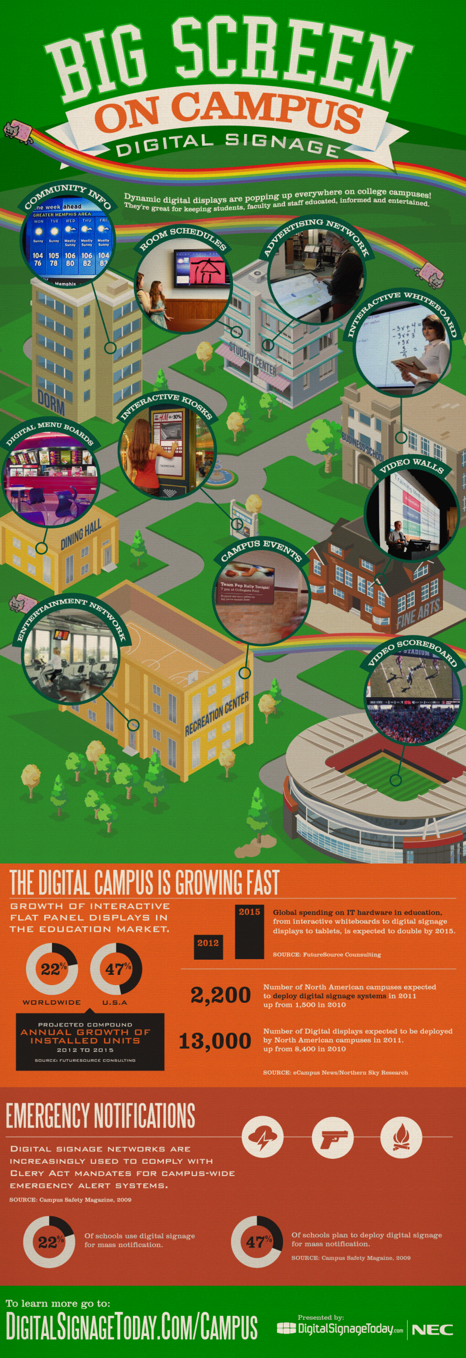 Big Screen On Campus Infographic