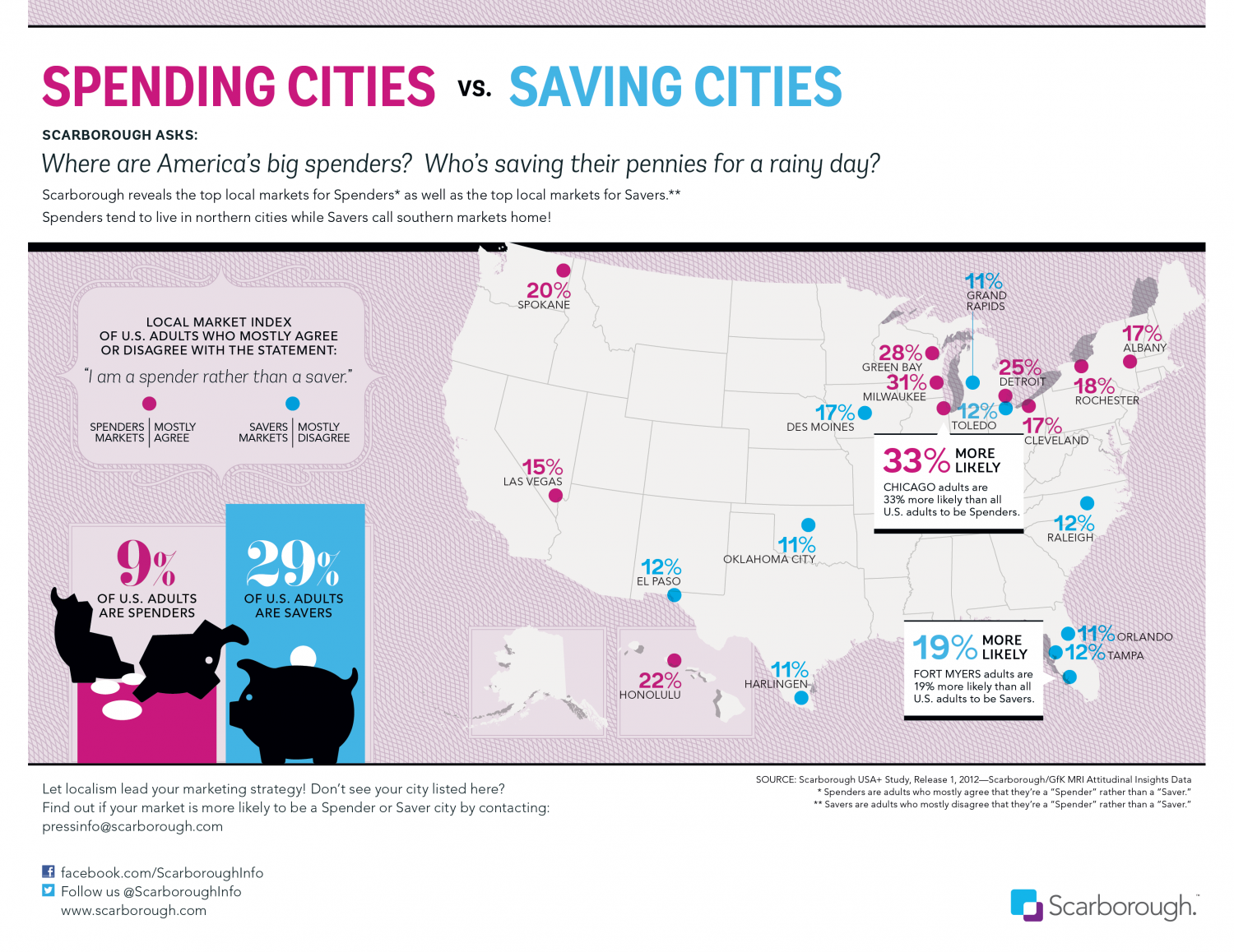 Big Spender Cities vs. Markets Seeking Savings Infographic