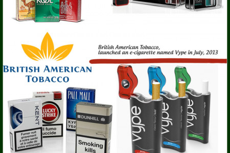 Big Tobacco Companies who Joined Electronic Cigarette Market Infographic