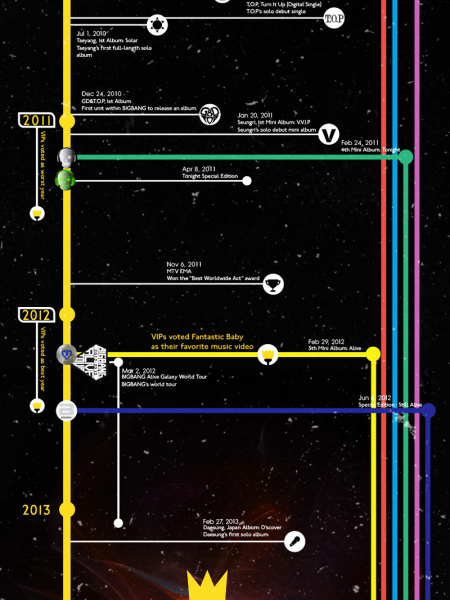 The BigBang Theory celebrating 7 years Infographic
