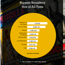 Biggest Broadway Hits of All Time Infographic
