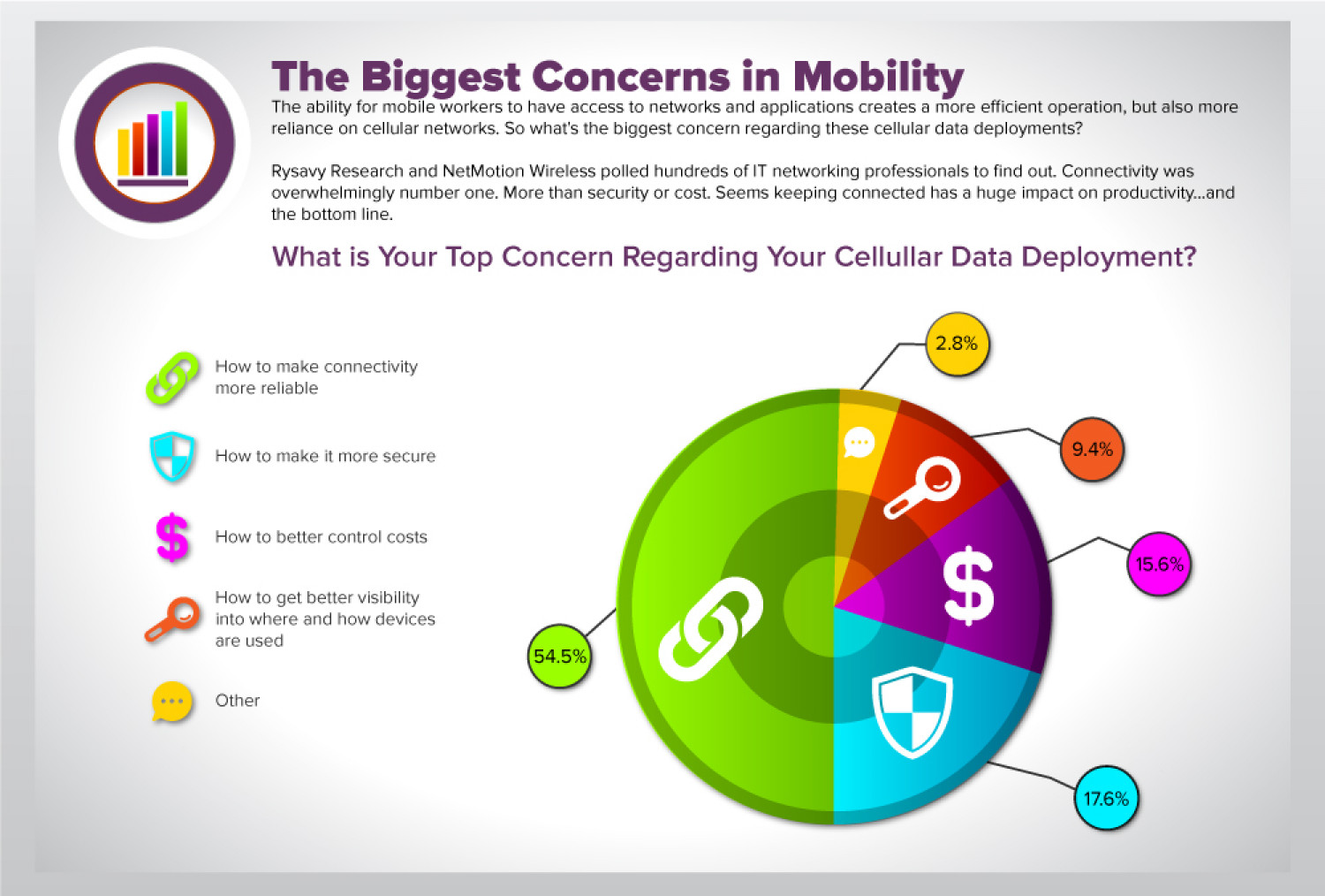Biggest Concerns in Enterprise Mobility Infographic