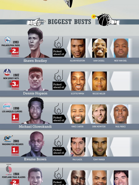 Biggest Draft Busts in NBA History Infographic