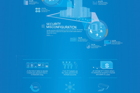 Biggest Security Threats to Your Website in 2014 Infographic