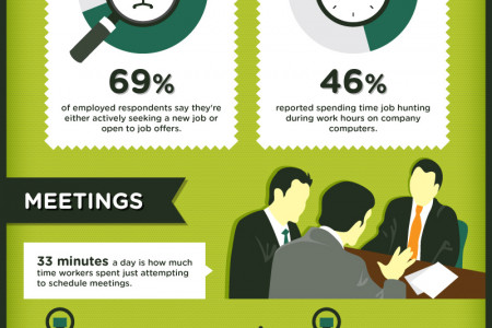 Biggest Workplace Time Wasters Infographic