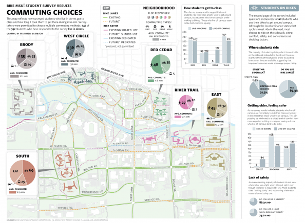 Bike MSU! Student Commuting Survey Results Infographic