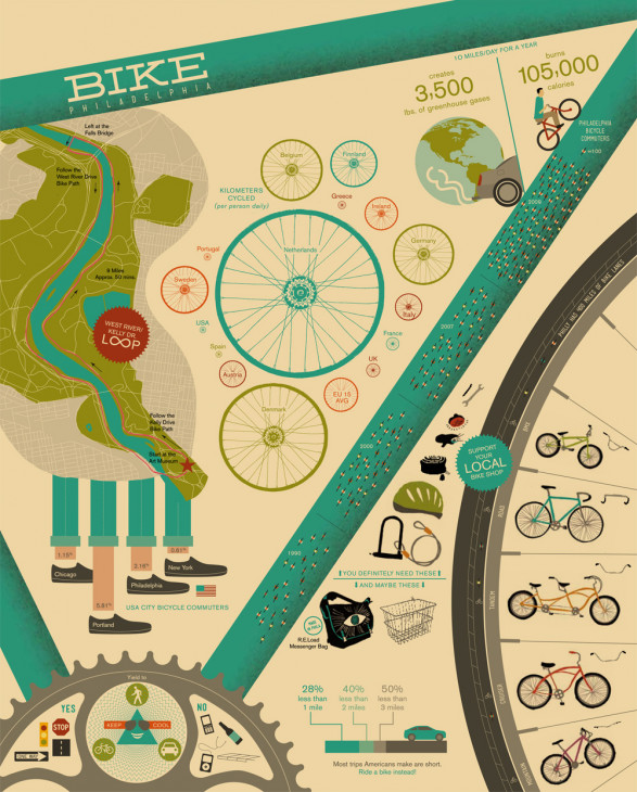 , The Best Bicycle Infographics