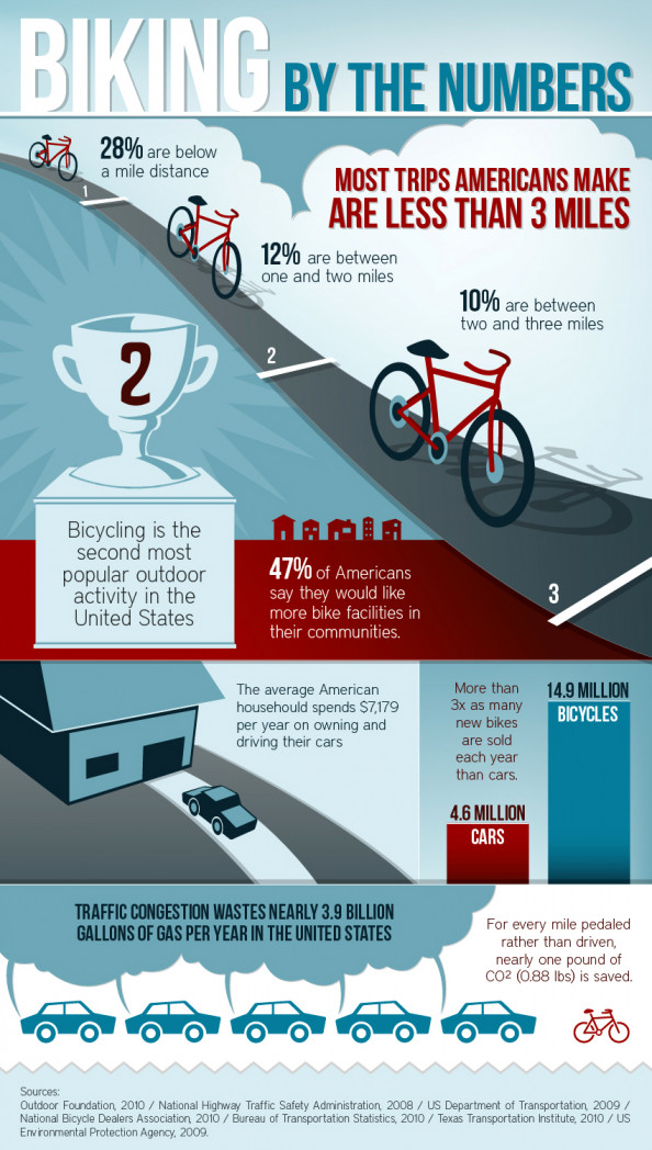 Biking By The Numbers  Infographic