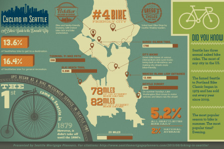 Biking in Seattle Infographic